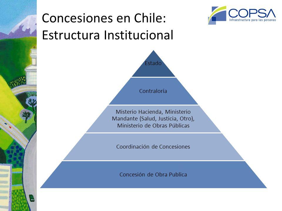 Chile: Evolución de Concesiones 1993 – 2014 Norte –Centro -Sur