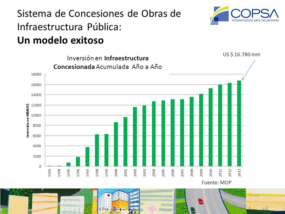 Sistema de Concesiones de Obras de Infraestructura Pública: Un modelo innovador Tipos y Números de Concesiones en Explotación; US$ 13.500 mm Fuente: MOP