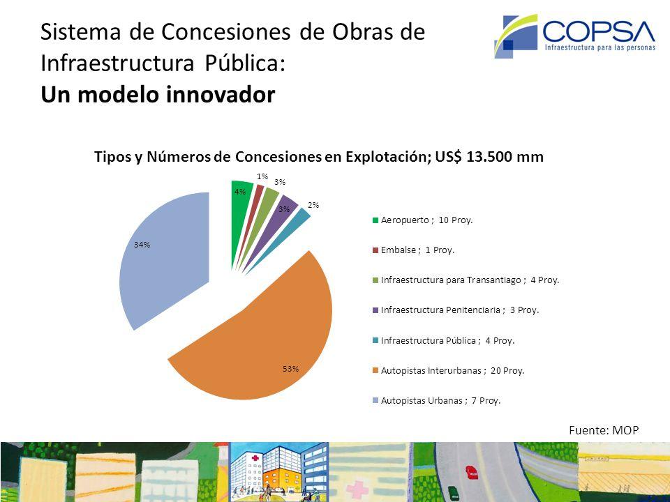 Sistema de Concesiones de Obras de Infraestructura Pública: Un modelo innovador Tipos y Números de Concesiones en Explotación; US$ 13.500 mm Fuente: M