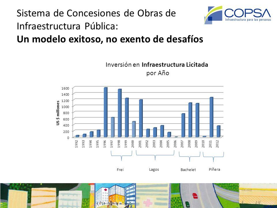 Importancia de la Infraestructura en la Competitividad La infraestructura es el segundo pilar dentro de lo requerimientos básicos del índice de competitividad del World Economic Forum.