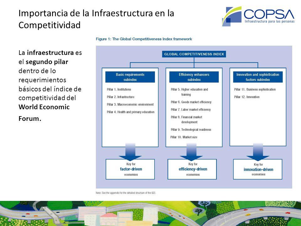 Diagnóstico: Importancia de la Infraestructura en la Competitividad PILAR 2: INFRAESTRUCTURA 2.1 Infraestructura para el Transporte: - Calidad promedio de la Infraestructura para el Transporte - Calidad de las Redes Viales - Calidad de la Infraestructura Ferroviaria - Calidad de la Infraestructura Portuaria - Calidad de la Infraestructura Aeroportuaria - Asientos de aerolíneas disponibles 2.2 Infraestructura Eléctrica y Telefónica: - Calidad de Abastecimiento Eléctrico - Suscripciones a Celulares - Líneas de Telefonías Fijas