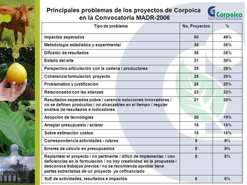 Principales problemas de los proyectos de Corpoica en la Convocatoria MADR-2006 Tipo de problemaNo. Proyectos% Impactos esperados5049% Metodología est