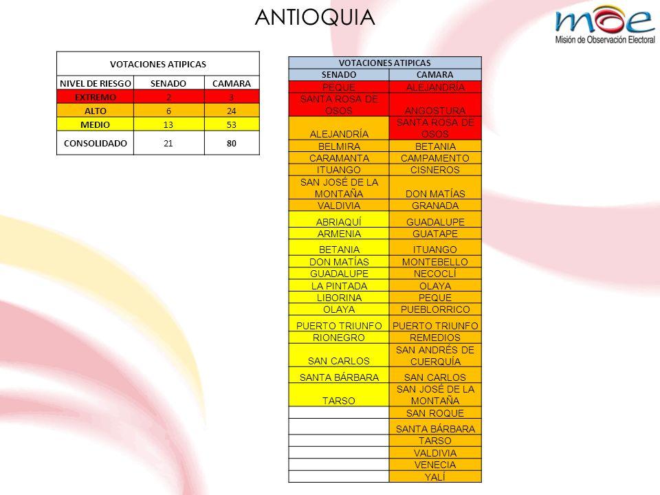 VOTACIONES ATIPICAS NIVEL DE RIESGOSENADOCAMARA EXTREMO23 ALTO624 MEDIO1353 CONSOLIDADO2180 VOTACIONES ATIPICAS SENADOCAMARA PEQUEALEJANDRÍA SANTA ROSA DE OSOSANGOSTURA ALEJANDRÍA SANTA ROSA DE OSOS BELMIRABETANIA CARAMANTACAMPAMENTO ITUANGOCISNEROS SAN JOSÉ DE LA MONTAÑADON MATÍAS VALDIVIAGRANADA ABRIAQUÍGUADALUPE ARMENIAGUATAPE BETANIAITUANGO DON MATÍASMONTEBELLO GUADALUPENECOCLÍ LA PINTADAOLAYA LIBORINAPEQUE OLAYAPUEBLORRICO PUERTO TRIUNFO RIONEGROREMEDIOS SAN CARLOS SAN ANDRÉS DE CUERQUÍA SANTA BÁRBARASAN CARLOS TARSO SAN JOSÉ DE LA MONTAÑA SAN ROQUE SANTA BÁRBARA TARSO VALDIVIA VENECIA YALÍ ANTIOQUIA