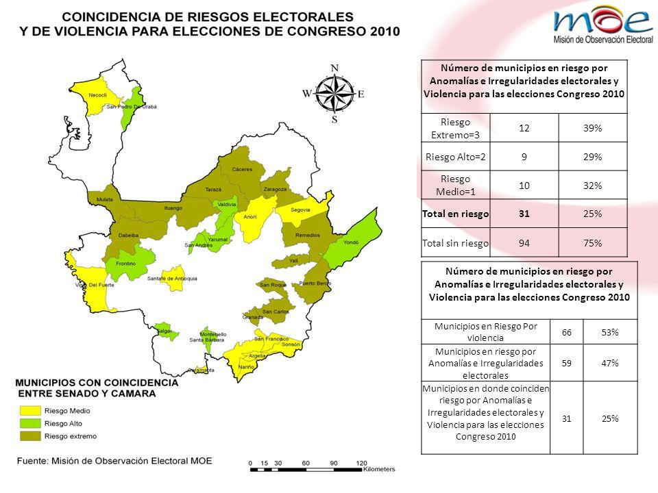 Municipios en Riesgo Por violencia Municipios en riesgo por Anomalías e Irregularidades electorales Municipios en donde coinciden riesgo por Anomalías e Irregularidades electorales y Violencia para las elecciones Congreso 2010 MEDELLÍNALEJANDRÍASAN ROQUE APARTADÓSAN ROQUEITUANGO BELLOANGOSTURAPUERTO BERRÍO BETULIAITUANGOCÁCERES PUERTO BERRÍODABEIBA CAREPAGÓMEZ PLATAGRANADA CAUCASIAMONTEBELLOMUTATÁ CHIGORODÓYONDÓREMEDIOS COPACABANAMURINDÓSAN CARLOS DABEIBAPEQUETARAZÁ