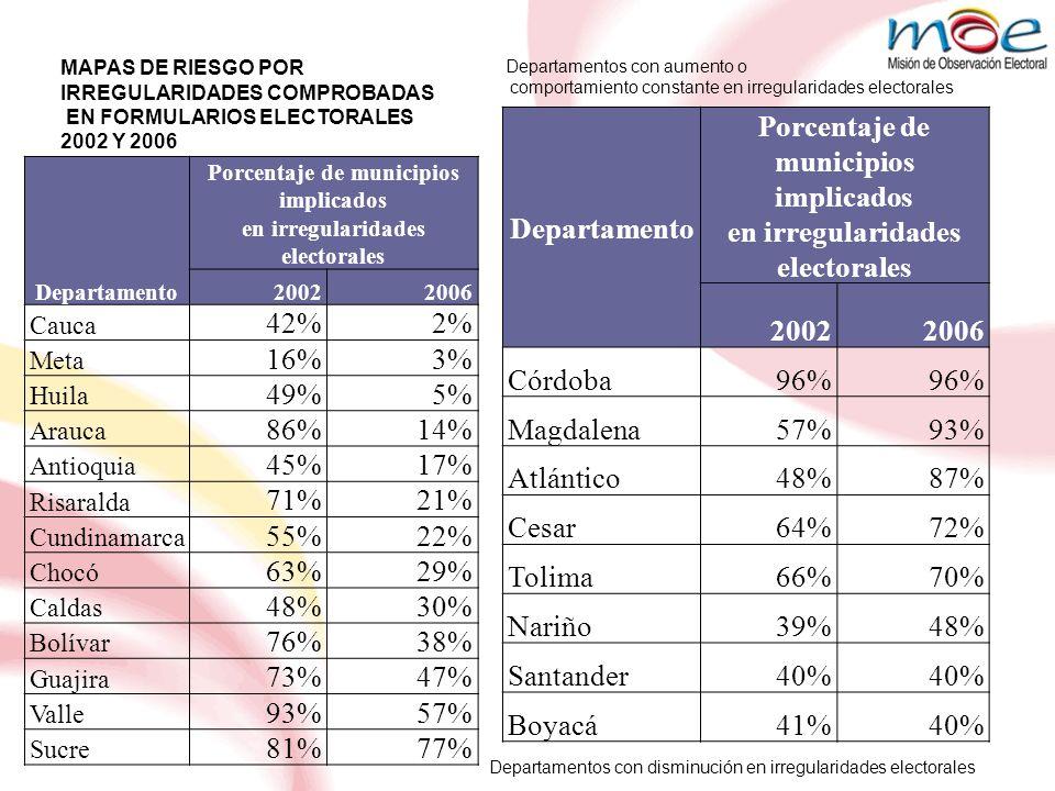 Departamento Porcentaje de municipios implicados en irregularidades electorales 20022006 Córdoba96% Magdalena57%93% Atlántico48%87% Cesar64%72% Tolima66%70% Nariño39%48% Santander40% Boyacá41%40% Departamento Porcentaje de municipios implicados en irregularidades electorales 20022006 Cauca 42%2% Meta 16%3% Huila 49%5% Arauca 86%14% Antioquia 45%17% Risaralda 71%21% Cundinamarca 55%22% Chocó 63%29% Caldas 48%30% Bolívar 76%38% Guajira 73%47% Valle 93%57% Sucre 81%77% Departamentos con aumento o comportamiento constante en irregularidades electorales Departamentos con disminución en irregularidades electorales MAPAS DE RIESGO POR IRREGULARIDADES COMPROBADAS EN FORMULARIOS ELECTORALES 2002 Y 2006
