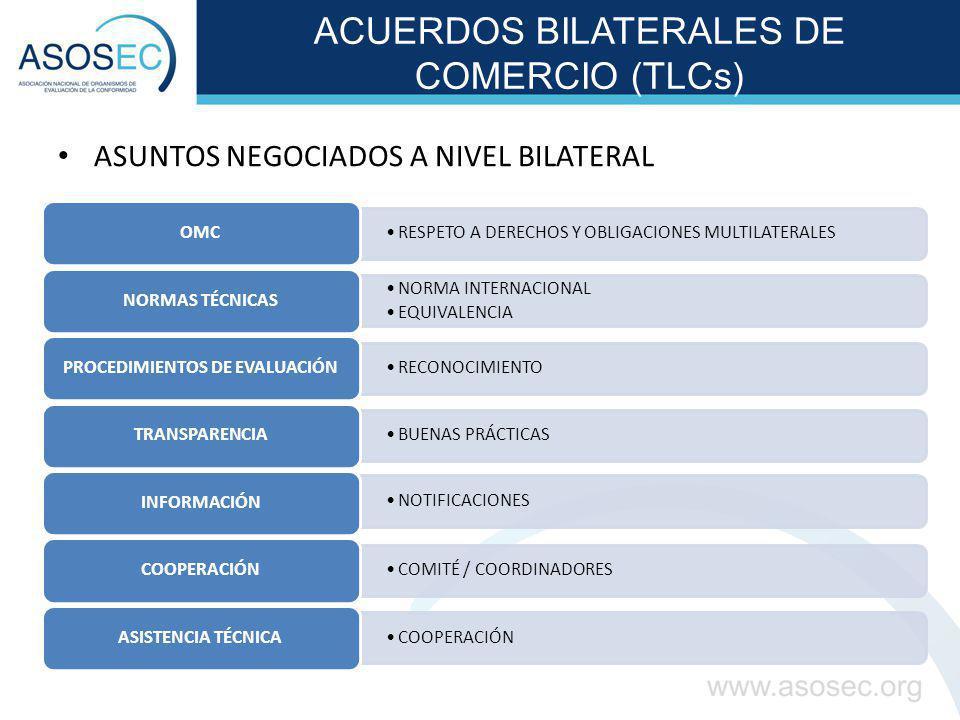 ACUERDOS BILATERALES DE COMERCIO (TLCs) ASUNTOS NEGOCIADOS A NIVEL BILATERAL RESPETO A DERECHOS Y OBLIGACIONES MULTILATERALES OMC NORMA INTERNACIONAL