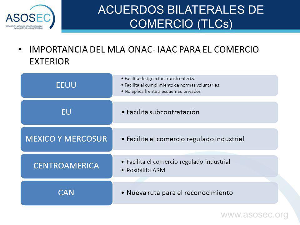 ACUERDOS BILATERALES DE COMERCIO (TLCs) IMPORTANCIA DEL MLA ONAC- IAAC PARA EL COMERCIO EXTERIOR Facilita designación transfronteriza Facilita el cump