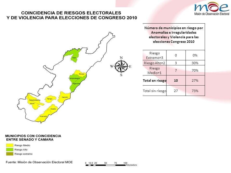 Municipios en Riesgo Por violencia Municipios en riesgo por Anomalías e Irregularidades electorales Municipios en donde coinciden riesgo por Anomalías e Irregularidades electorales y Violencia para las elecciones Congreso 2010 NEIVAELÍASAIPE ALGECIRASPITALALGECIRAS HOBOSANTA MARÍACAMPOALEGRE PITALITOAIPEACEVEDO SAN AGUSTÍNCAMPOALEGREGARZÓN AIPETERUELISNOS CAMPOALEGREAGRADORIVERA BARAYAALGECIRASSALADOBLANCO ACEVEDO SUAZA COLOMBIAGARZÓNTARQUI GARZÓNISNOS NÁTAGA LA PLATAOPORAPA PALERMOPAICOL RIVERA SALADOBLANCO SUAZA TARQUI TELLOTESALIA VILLAVIEJA YAGUARÁ