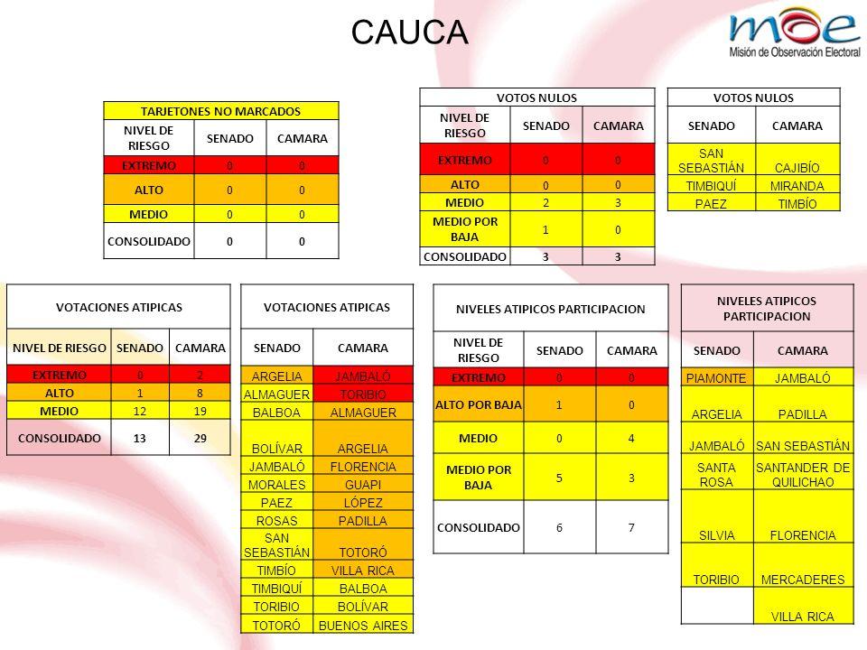 CAUCA VOTOS NULOS NIVEL DE RIESGO SENADOCAMARA EXTREMO00 ALTO 0 0 MEDIO23 MEDIO POR BAJA 10 CONSOLIDADO33 TARJETONES NO MARCADOS NIVEL DE RIESGO SENADOCAMARA EXTREMO00 ALTO00 MEDIO00 CONSOLIDADO00 NIVELES ATIPICOS PARTICIPACION NIVEL DE RIESGO SENADOCAMARA EXTREMO00 ALTO POR BAJA10 MEDIO04 MEDIO POR BAJA 53 CONSOLIDADO67 VOTACIONES ATIPICAS NIVEL DE RIESGOSENADOCAMARA EXTREMO02 ALTO18 MEDIO1219 CONSOLIDADO1329 VOTOS NULOS SENADOCAMARA SAN SEBASTIÁNCAJIBÍO TIMBIQUÍMIRANDA PAEZTIMBÍO NIVELES ATIPICOS PARTICIPACION SENADOCAMARA PIAMONTEJAMBALÓ ARGELIAPADILLA JAMBALÓSAN SEBASTIÁN SANTA ROSA SANTANDER DE QUILICHAO SILVIAFLORENCIA TORIBIOMERCADERES VILLA RICA VOTACIONES ATIPICAS SENADOCAMARA ARGELIAJAMBALÓ ALMAGUERTORIBIO BALBOAALMAGUER BOLÍVARARGELIA JAMBALÓFLORENCIA MORALESGUAPI PAEZLÓPEZ ROSASPADILLA SAN SEBASTIÁNTOTORÓ TIMBÍOVILLA RICA TIMBIQUÍBALBOA TORIBIOBOLÍVAR TOTORÓBUENOS AIRES