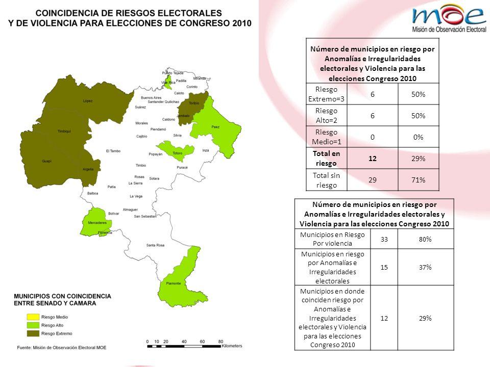 NIVEL DE RIESGO ELECTORAL POR VARIABLES DE VIOLENCIA - ELECCIONES CONGRESO 2010 NUMERO DE MUNICIPIOS EN RIESGO POR DEPARTAMENTO Departamentoriesgo medioriesgo alto riesgo extremo # total de municipios en riesgo % municipios en riesgo/ total municipios en riesgo # municipios Departamento % municipios en riesgo del Departamento Arauca21472%7100% Guaviare21141%4100% Caquetá823133%1681% Cauca10717348%4180% Putumayo51392%1369% Quindio33282%1267% Córdoba836174%2861% La Guajira41492%1560% Tolima1188276%4757% Meta745164%2955% Chocó469195%3155% Antioquia346256515%12553% Caldas833143%2752% Huila1441195%3751% Risaralda31372%1450% Cesar615123%2548% Valle del Cauca667195%4245% Norte de Santander845174%4043% Sucre821113%2642% Nariño8614287%6441% Casanare24 61%1932% Bolívar336123%4527% Vichada 110%425% Santander929205%8723% Magdalena32161%3020% Atlántico12141%2317% Boyacá8 192%1237% Cundinamarca6 61%1165% Bogotá, D.C.