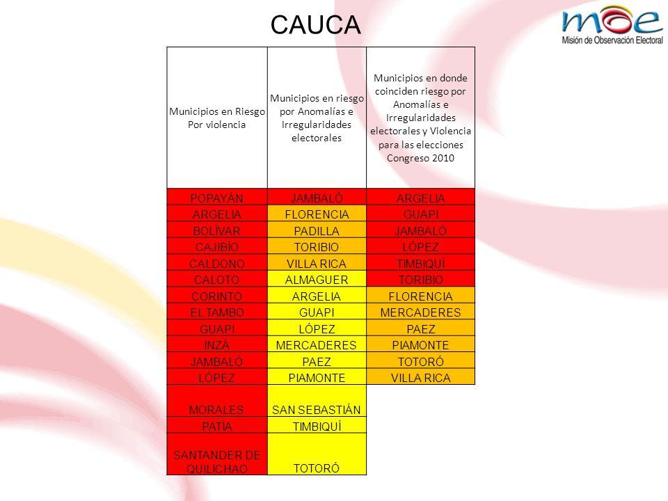CAUCA NIVEL DE RIESGO ELECTORAL DE CAUCA POR VARIABLES DE VIOLENCIA - ELECCIONES CONGRESO 2010 Riesgo Extremo=3 1752% Riesgo Alto=2721% Riesgo Medio=1 927% Total en riesgo3380% Total sin riesgo 8 20%