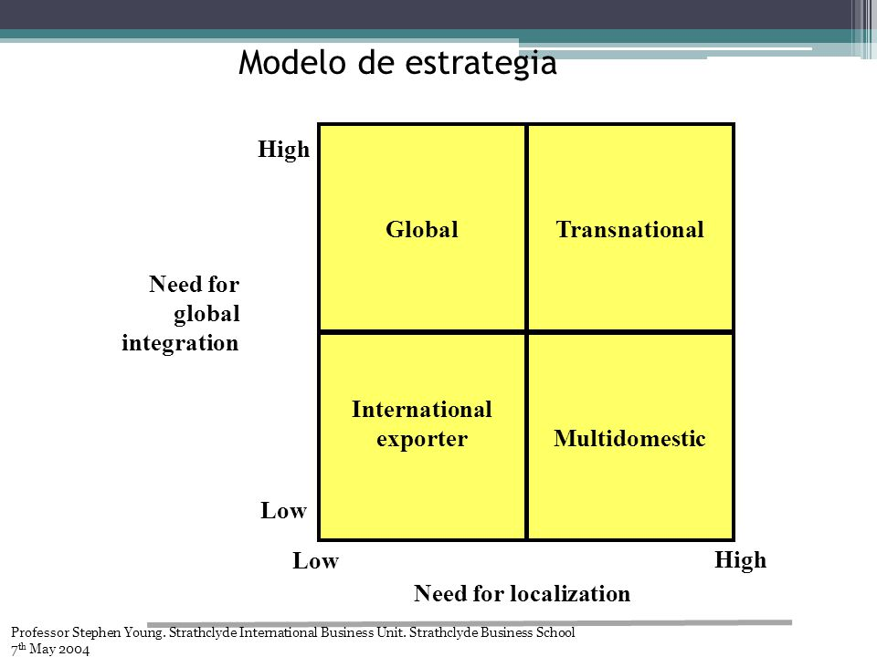 Modelo de estrategia Need for global integration Global Transnational Multidomestic International exporter Low High Low High Need for localization Professor Stephen Young.