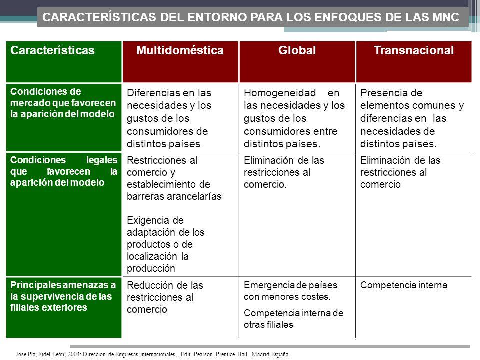 CaracterísticasMultidomésticaGlobalTransnacional Condiciones de mercado que favorecen la aparición del modelo Diferencias en las necesidades y los gus