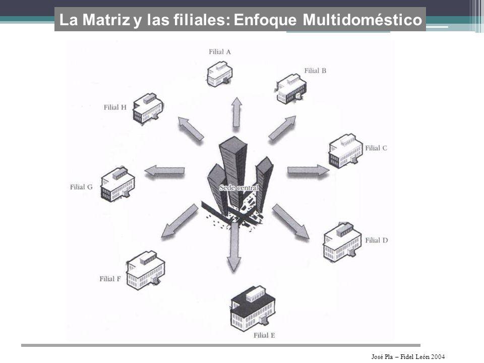La Matriz y las filiales: Enfoque Multidoméstico José Pla – Fidel León 2004
