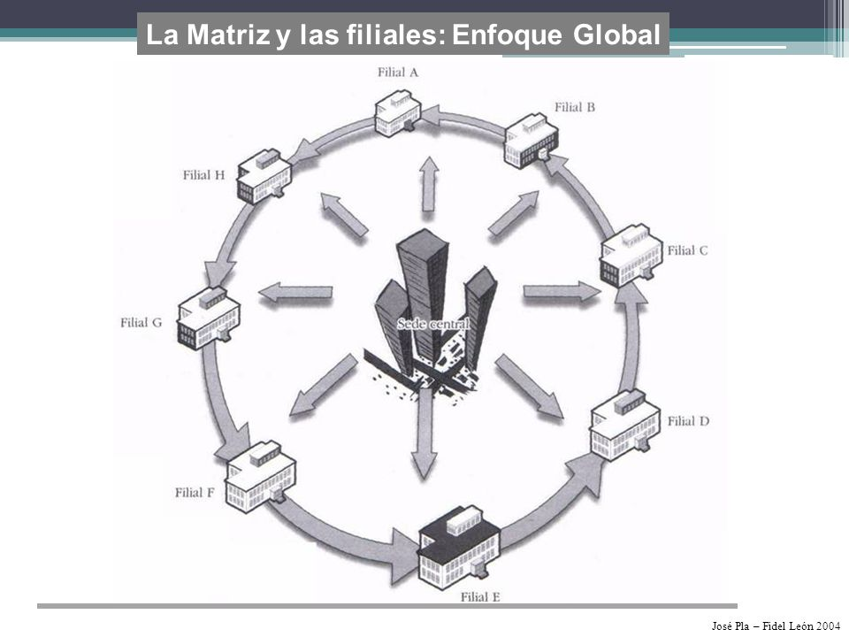 La Matriz y las filiales: Enfoque Global José Pla – Fidel León 2004