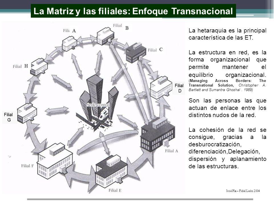 La Matriz y las filiales: Enfoque Transnacional José Pla – Fidel León 2004 La hetaraquia es la principal característica de las ET. La estructura en re