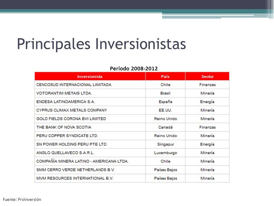 Principales Inversionistas Periodo 2008-2012 Fuente: ProInversión
