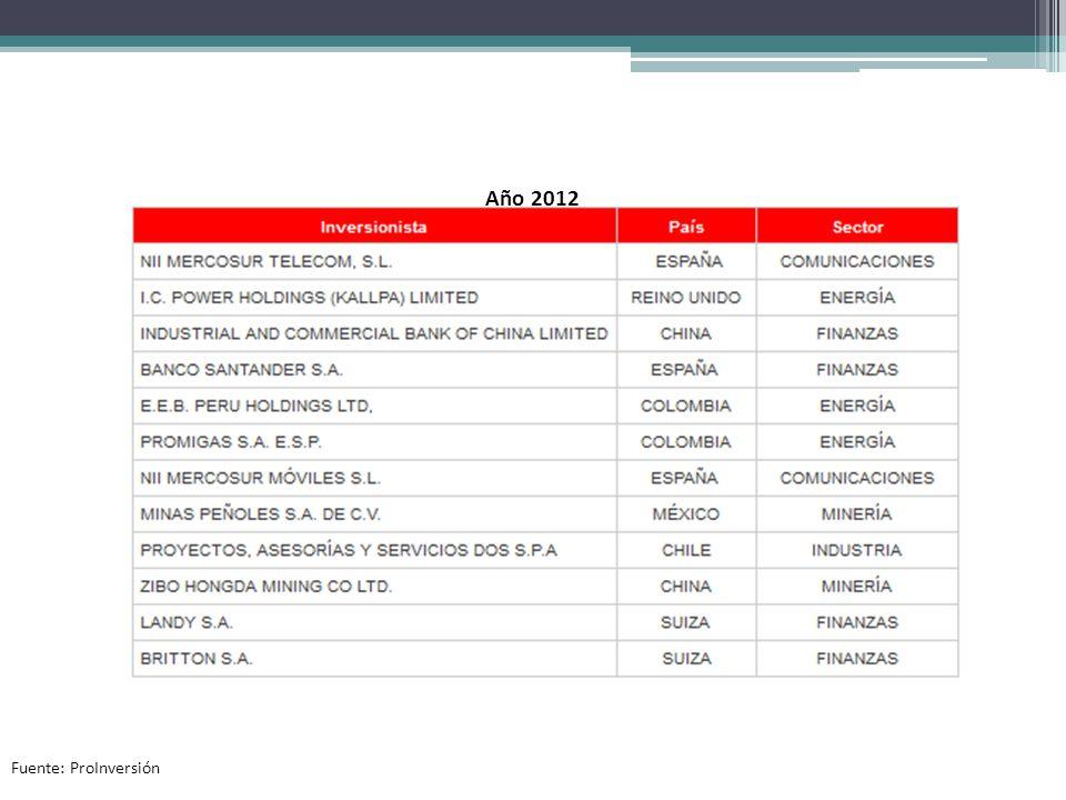 Año 2012 Fuente: ProInversión