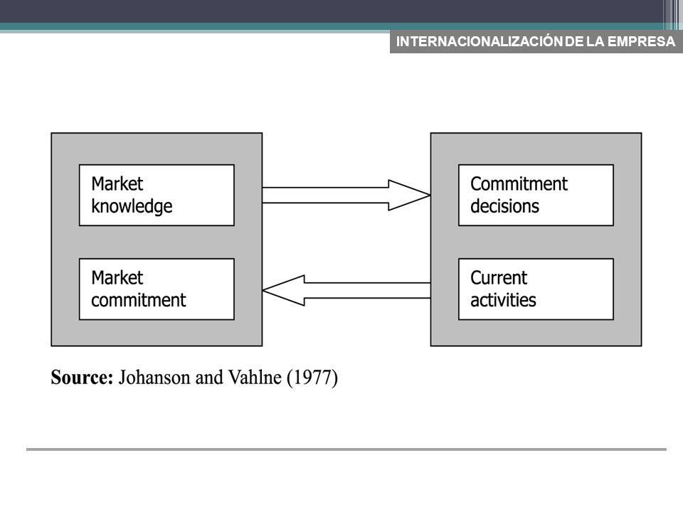 Fuente: Multinacionales Brasileras (2010) ANALISIS CONTEXTUAL Y PROCESAL DE LOS MODELOS DE INTERNACIONALIZACIÓN