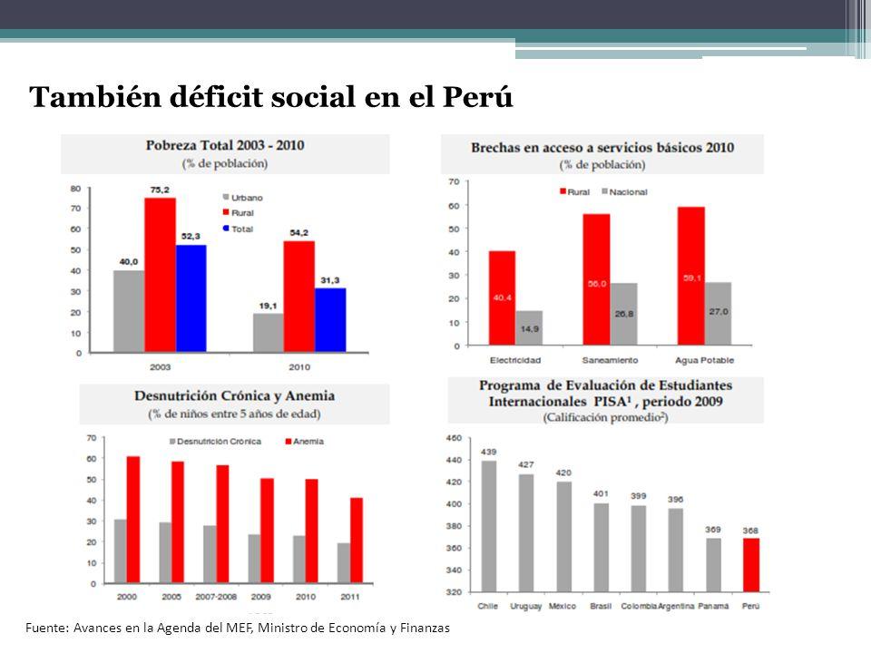 Fuente: Avances en la Agenda del MEF, Ministro de Economía y Finanzas También déficit social en el Perú
