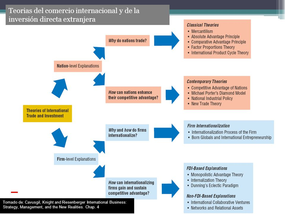 Fuente: From Multilatinas to Global Latinas.The New Latin American Multinationals (2009).