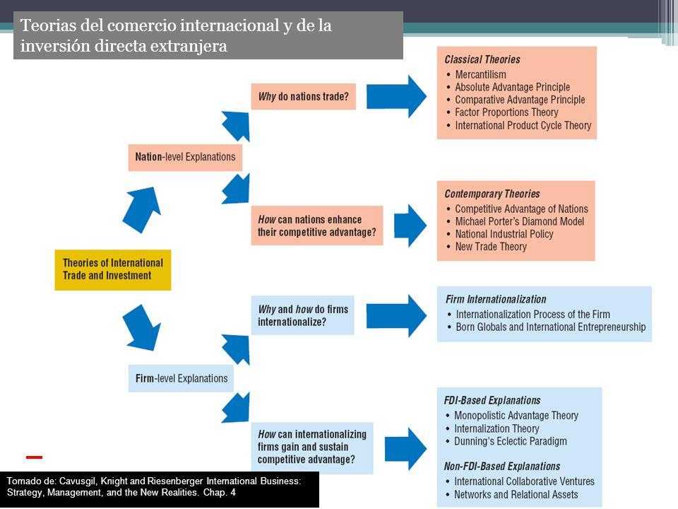 ENFOQUES DE LA INTERNACIONALIZACIÓN DE LA EMPRESA Desde la perspectiva económica: Analizan el proceso de internacionalización basado en los costos y en las ventajas de la internalización ( Hymer, 1976; Vernon, 1966; Dunning, 1973, 1981, 1988, 1992a).
