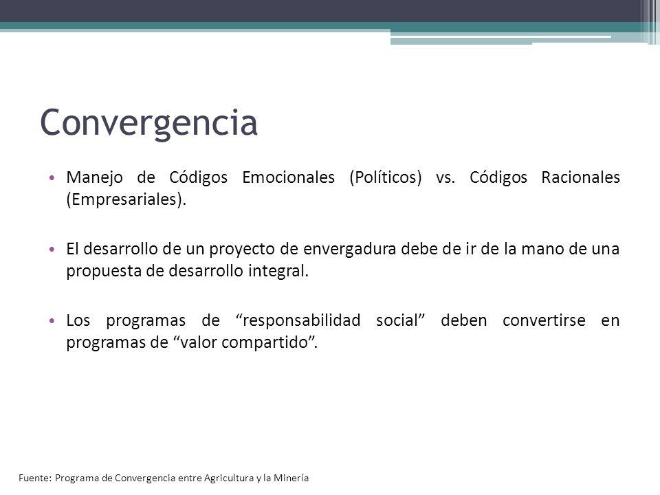 Convergencia Manejo de Códigos Emocionales (Políticos) vs. Códigos Racionales (Empresariales). El desarrollo de un proyecto de envergadura debe de ir