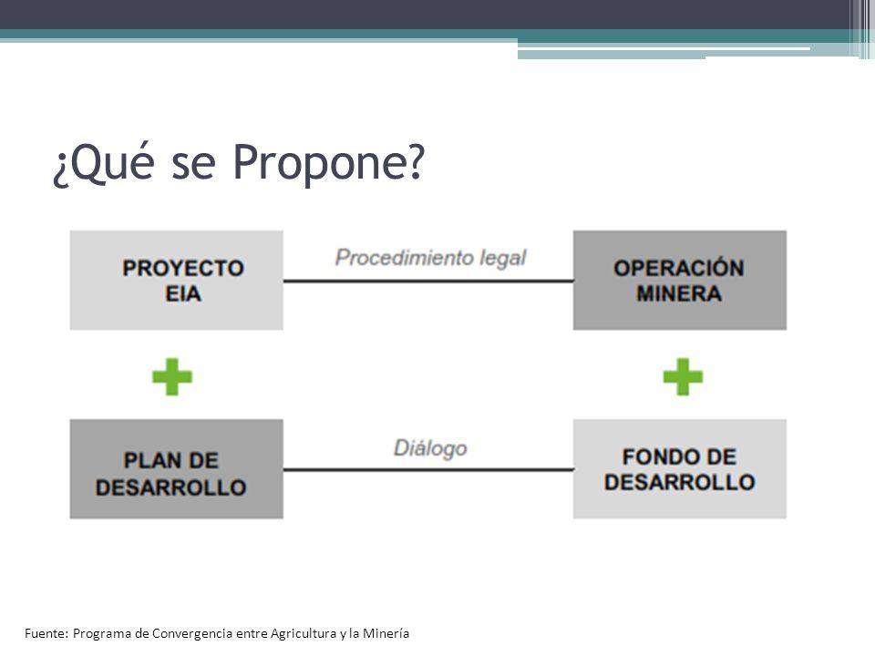 ¿Qué se Propone? Fuente: Programa de Convergencia entre Agricultura y la Minería
