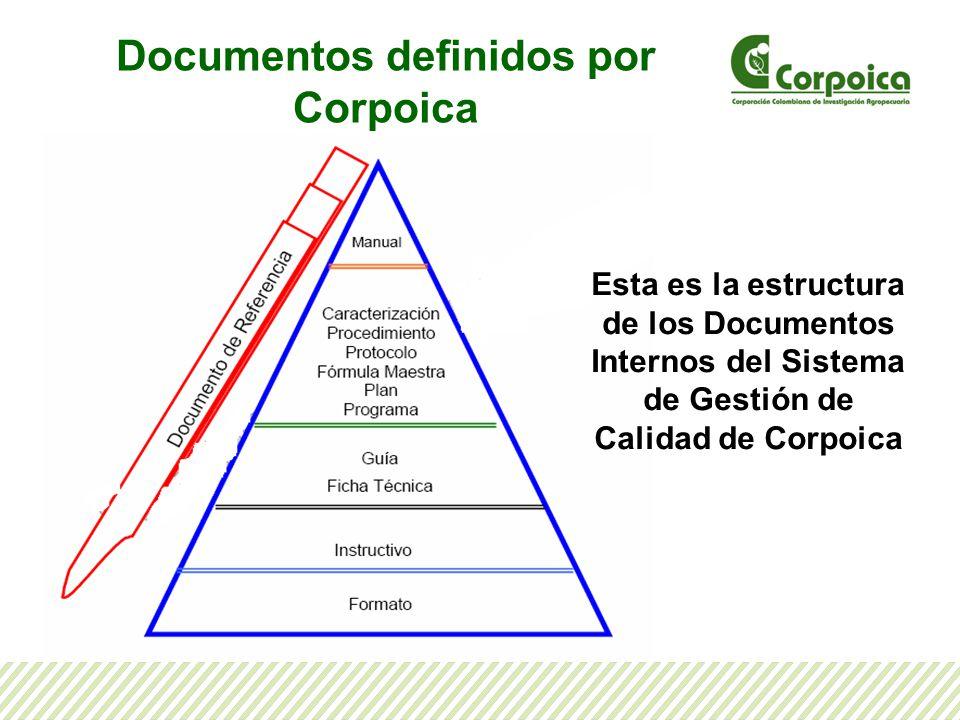 Documentos definidos por Corpoica Esta es la estructura de los Documentos Internos del Sistema de Gestión de Calidad de Corpoica