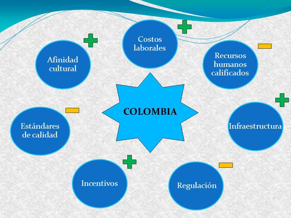 Recursos humanos calificados Infraestructura Costos laborales Afinidad cultural Incentivos Regulación Estándares de calidad COLOMBIA