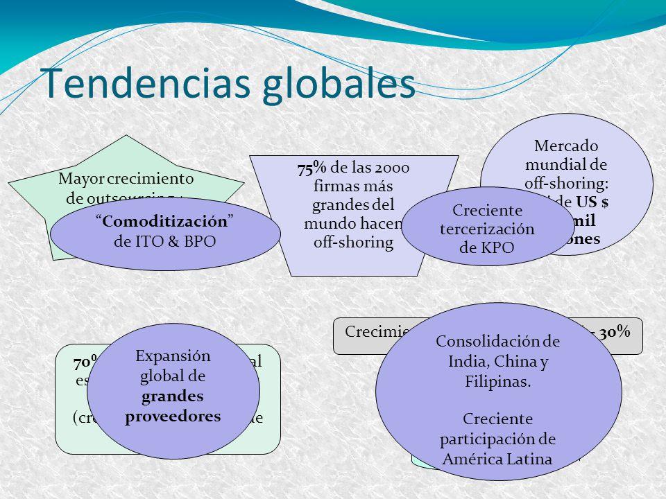 Tendencias globales Mercado mundial de off-shoring: casi de US $ 600 mil millones Crecimiento promedio anual 20% - 30% 70% del off-shoring global es r