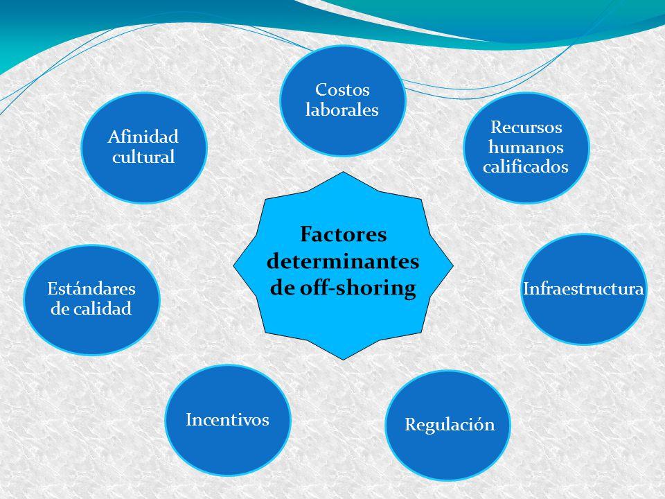 Recursos humanos calificados Infraestructura Costos laborales Afinidad cultural Incentivos Regulación Estándares de calidad Factores determinantes de