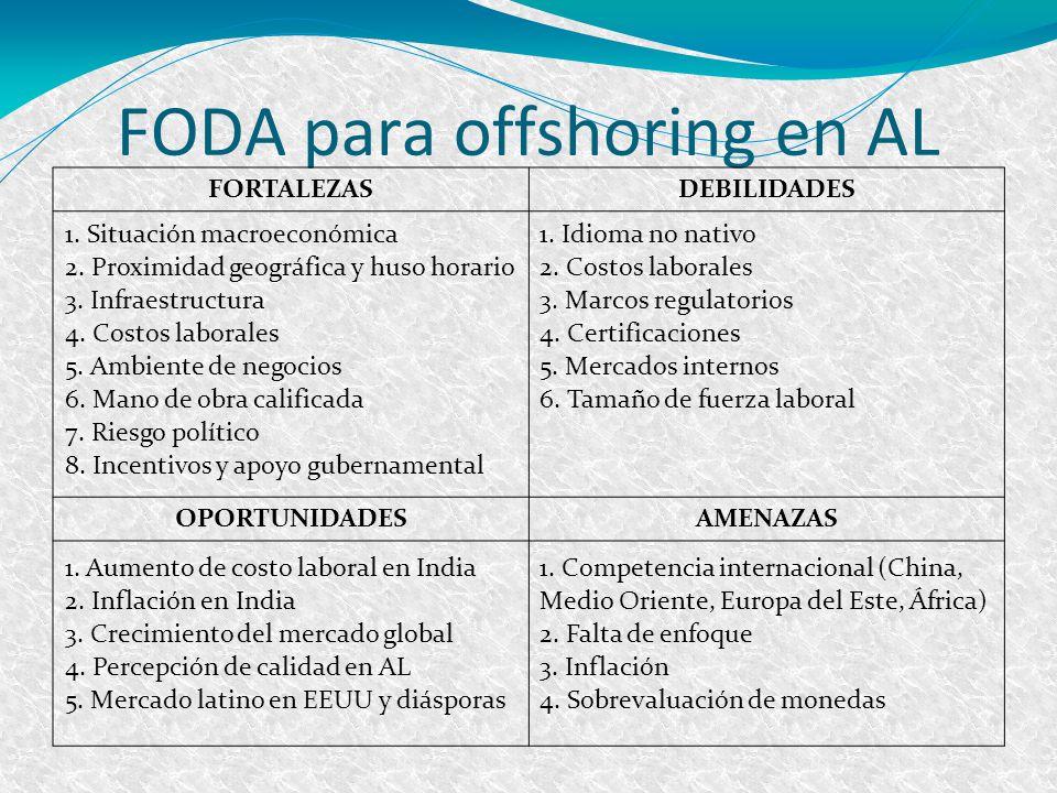 FODA para offshoring en AL FORTALEZASDEBILIDADES OPORTUNIDADESAMENAZAS 1. Situación macroeconómica 2. Proximidad geográfica y huso horario 3. Infraest
