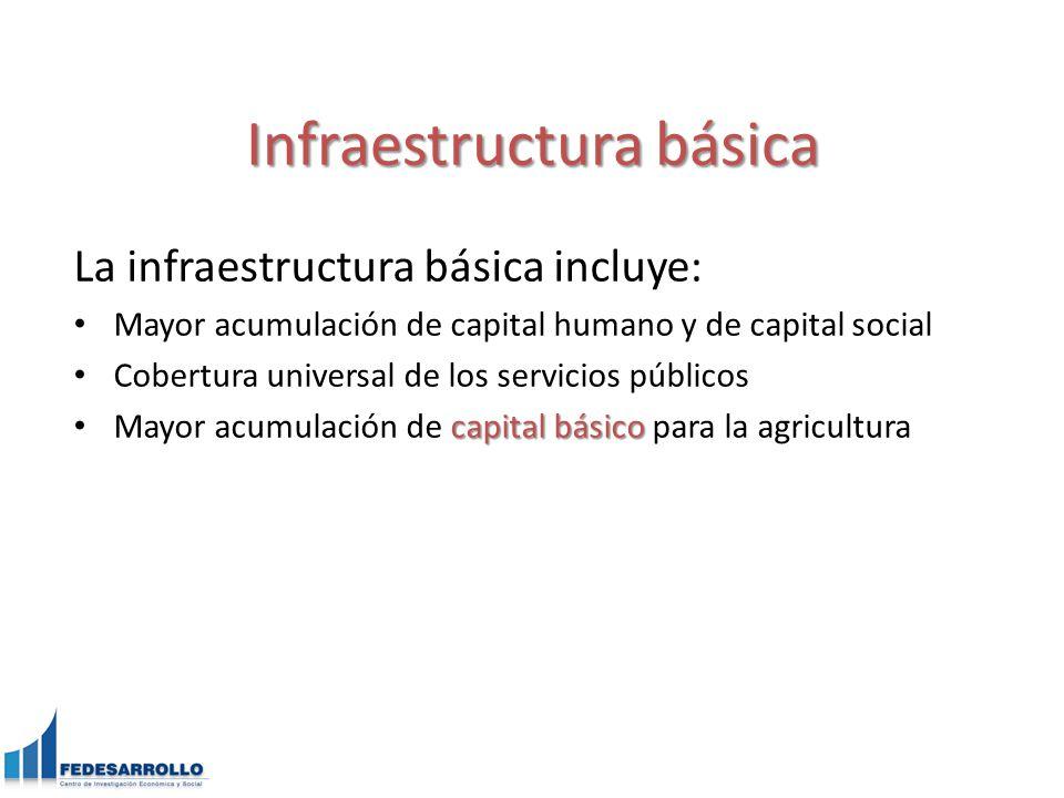 Infraestructura básica La infraestructura básica incluye: Mayor acumulación de capital humano y de capital social Cobertura universal de los servicios públicos capital básico Mayor acumulación de capital básico para la agricultura