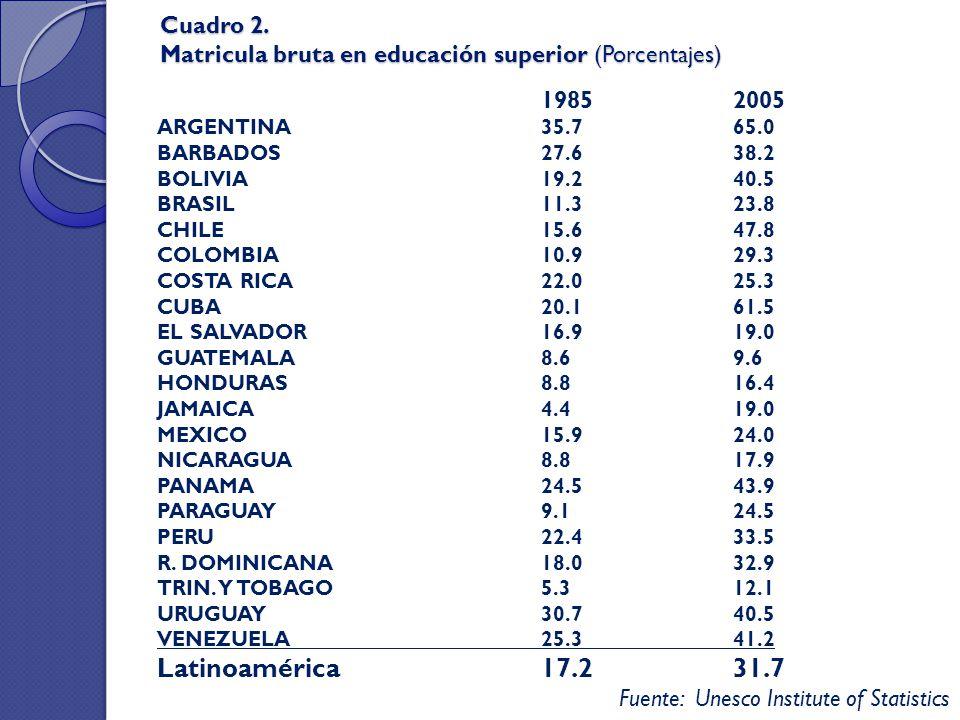 Cuadro 2. Matricula bruta en educación superior (Porcentajes) 1985 2005 ARGENTINA 35.7 65.0 BARBADOS 27.6 38.2 BOLIVIA 19.2 40.5 BRASIL 11.3 23.8 CHIL