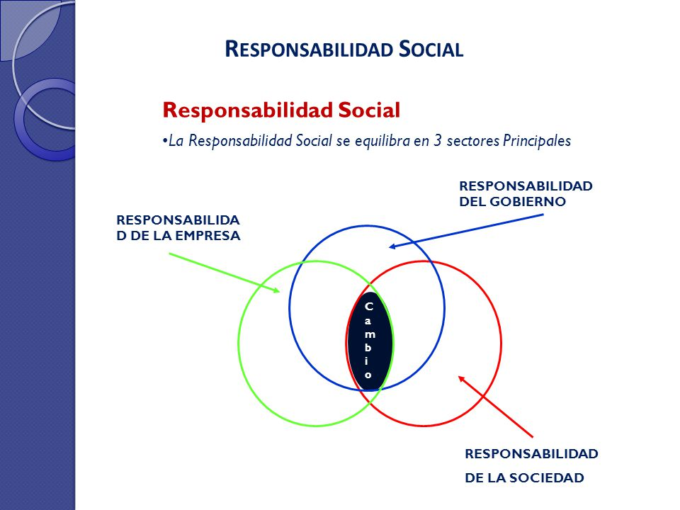 La Responsabilidad Social se equilibra en 3 sectores Principales Responsabilidad Social R ESPONSABILIDAD S OCIAL RESPONSABILIDAD DE LA SOCIEDAD RESPON
