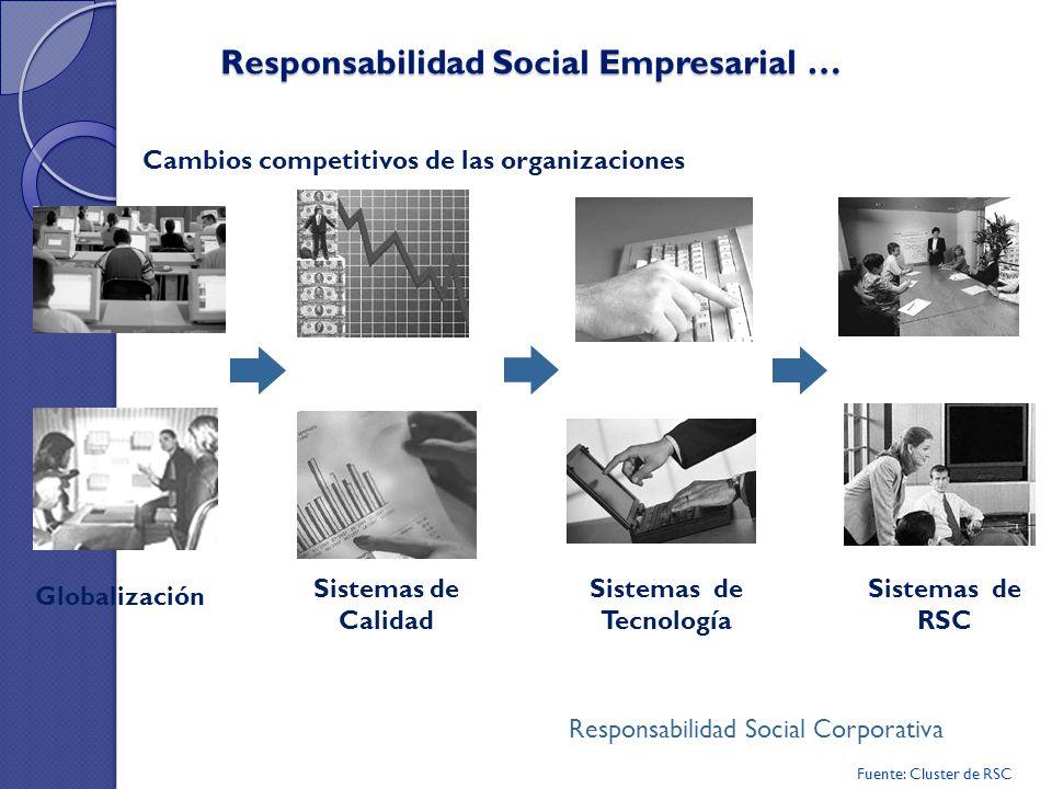 Responsabilidad Social Empresarial … Globalización Sistemas de Tecnología Sistemas de RSC Responsabilidad Social Corporativa Sistemas de Calidad Cambi