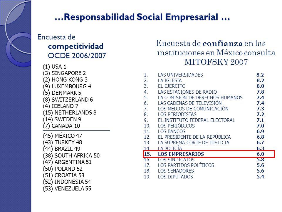 …Responsabilidad Social Empresarial … Encuesta de competitividad OCDE 2006/2007 (45) MÉXICO 47 (43) TURKEY 48 (44) BRAZIL 49 (38) SOUTH AFRICA 50 (47)