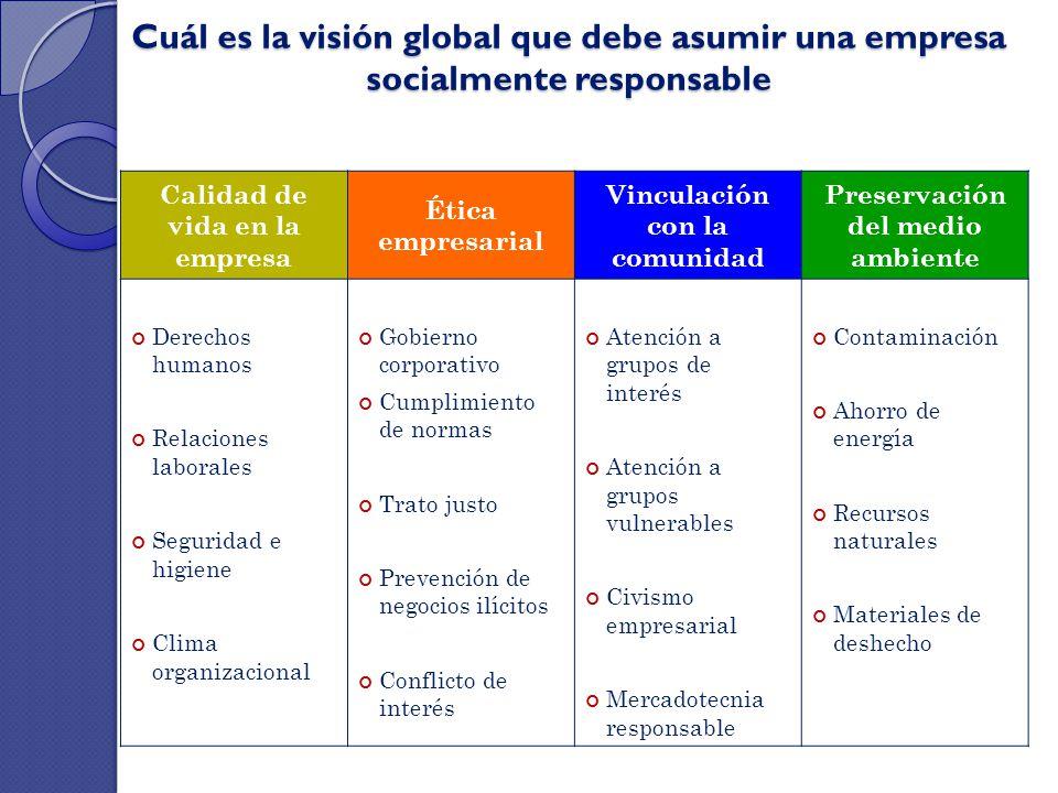 Cuál es la visión global que debe asumir una empresa socialmente responsable Calidad de vida en la empresa Ética empresarial Vinculación con la comuni