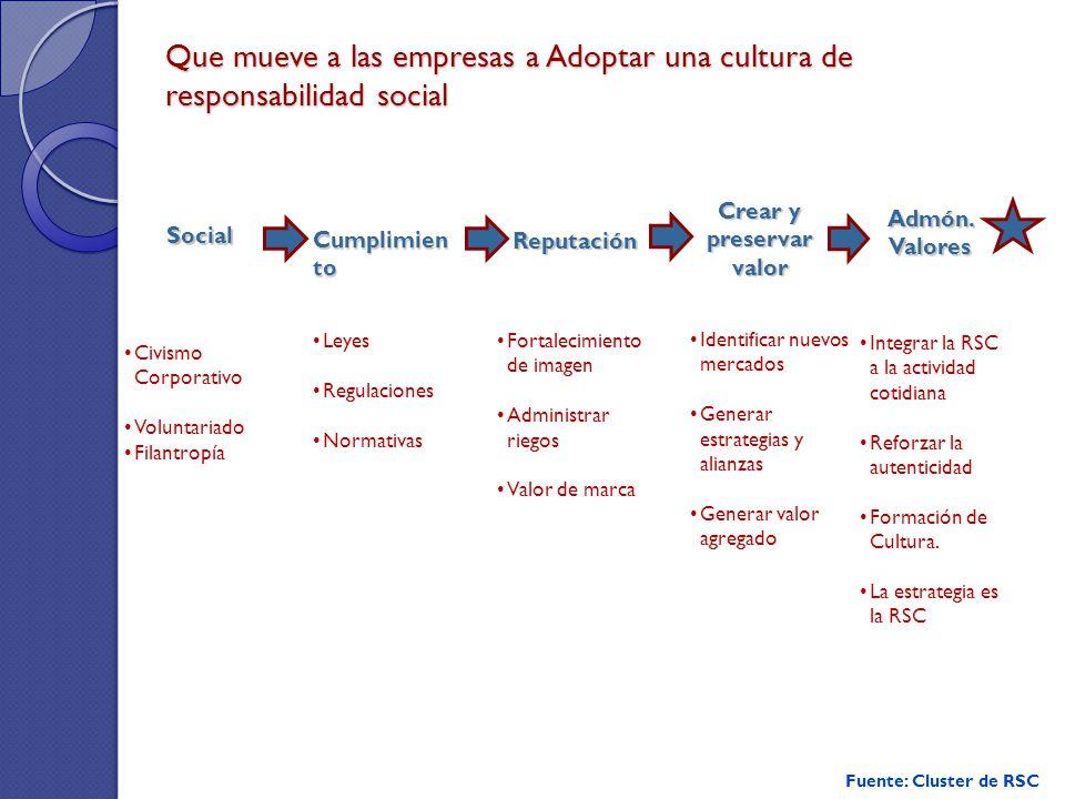 32 Que mueve a las empresas a Adoptar una cultura de responsabilidad social Social Civismo Corporativo Voluntariado Filantropía Cumplimien to Leyes Re