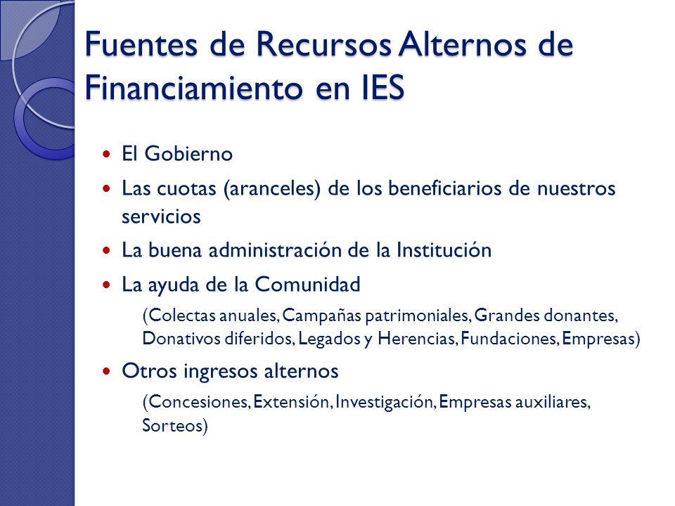 Fuentes de Recursos Alternos de Financiamiento en IES El Gobierno Las cuotas (aranceles) de los beneficiarios de nuestros servicios La buena administr