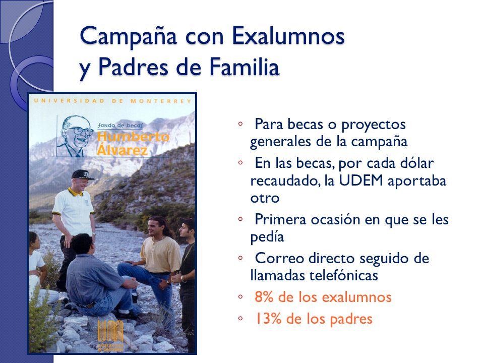 Campaña con Exalumnos y Padres de Familia Para becas o proyectos generales de la campaña En las becas, por cada dólar recaudado, la UDEM aportaba otro