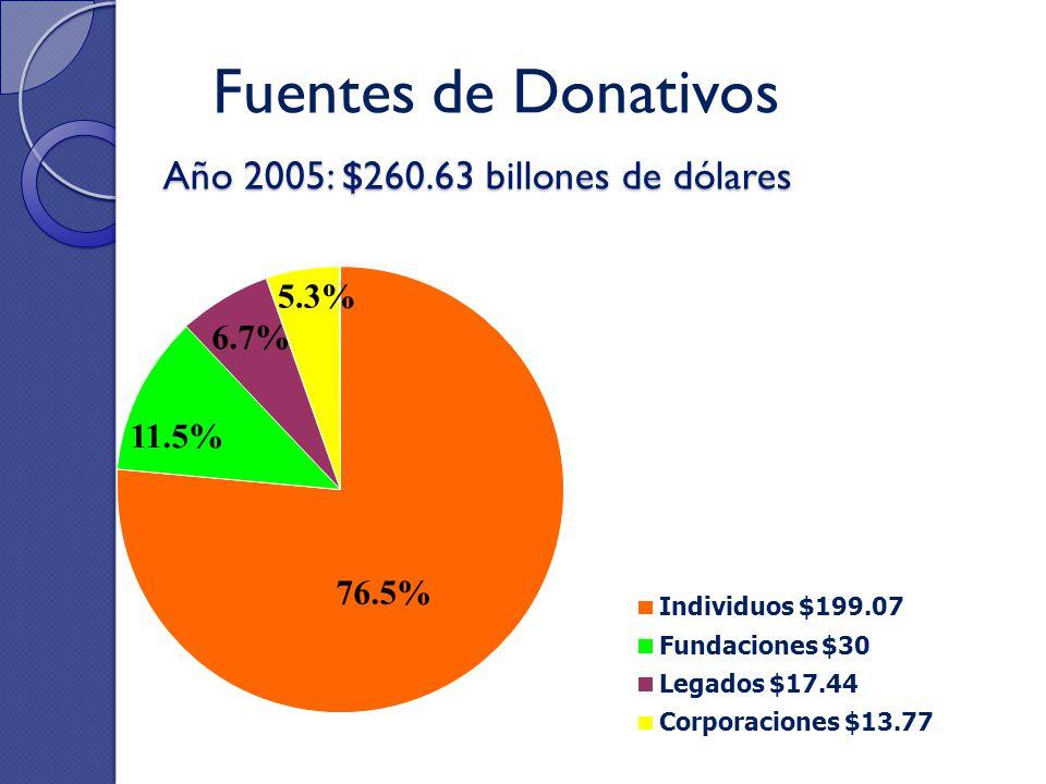 Año 2005: $260.63 billones de dólares Fuentes de Donativos Individuos $199.07 Fundaciones $30 Legados $17.44 Corporaciones $13.77 76.5% 11.5% 5.3% 6.7