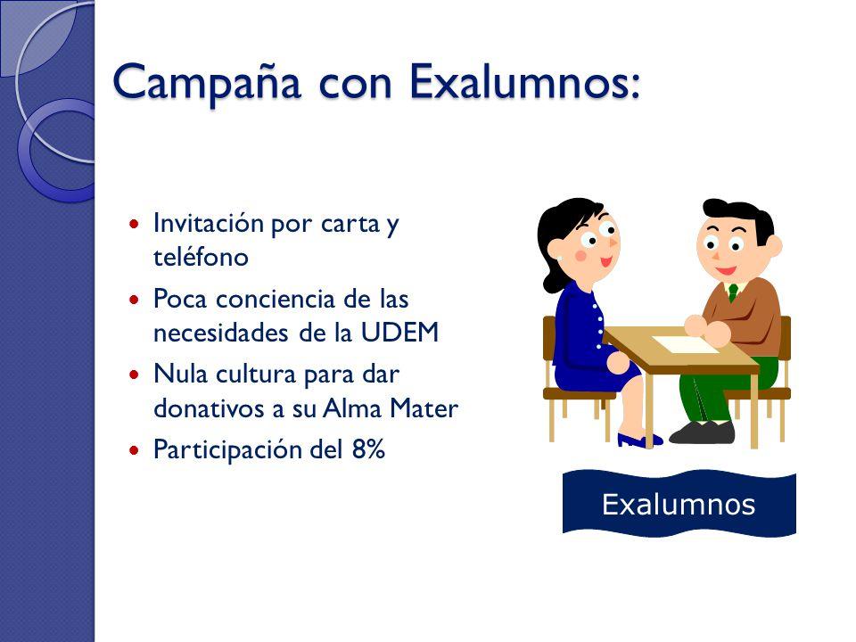 Campaña con Exalumnos: Invitación por carta y teléfono Poca conciencia de las necesidades de la UDEM Nula cultura para dar donativos a su Alma Mater P