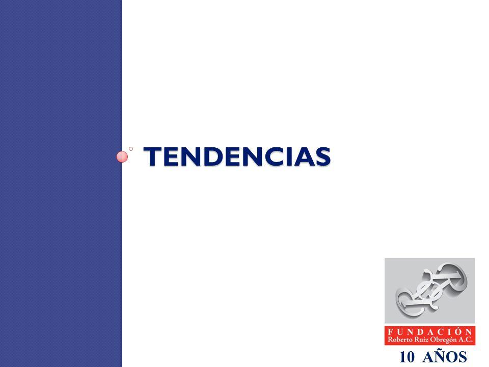 TENDENCIAS 10 AÑOS