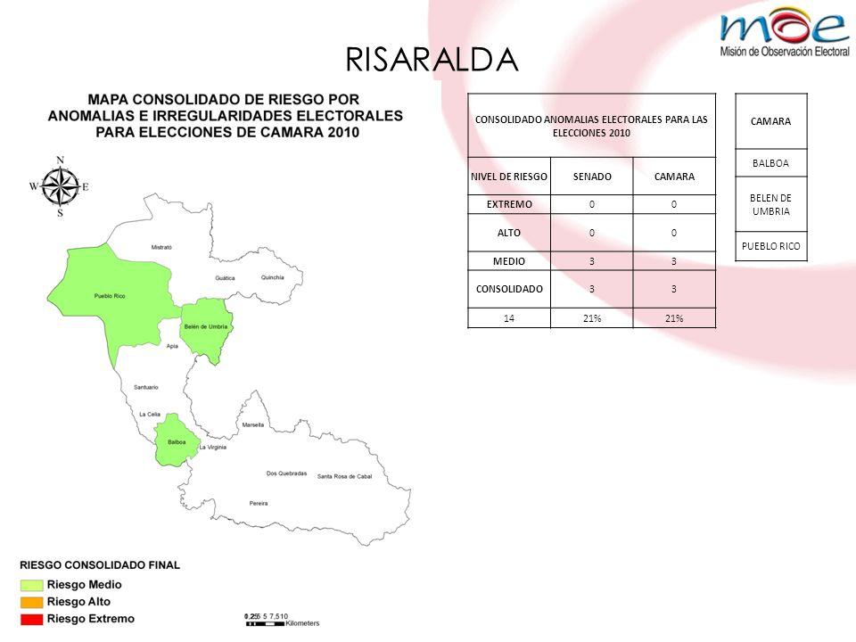 RISARALDA CONSOLIDADO ANOMALIAS ELECTORALES PARA LAS ELECCIONES 2010 NIVEL DE RIESGOSENADOCAMARA EXTREMO00 ALTO00 MEDIO33 CONSOLIDADO33 1421% CAMARA BALBOA BELEN DE UMBRIA PUEBLO RICO