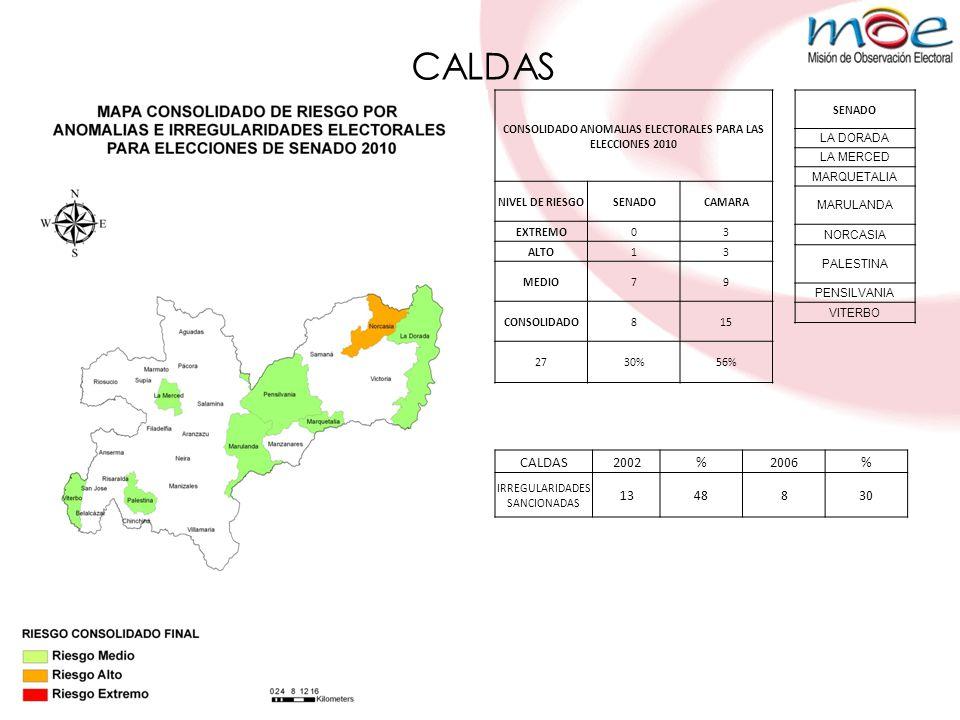 CALDAS CONSOLIDADO ANOMALIAS ELECTORALES PARA LAS ELECCIONES 2010 NIVEL DE RIESGOSENADOCAMARA EXTREMO03 ALTO13 MEDIO79 CONSOLIDADO815 2730%56% SENADO LA DORADA LA MERCED MARQUETALIA MARULANDA NORCASIA PALESTINA PENSILVANIA VITERBO CALDAS2002%2006% IRREGULARIDADES SANCIONADAS 1348830