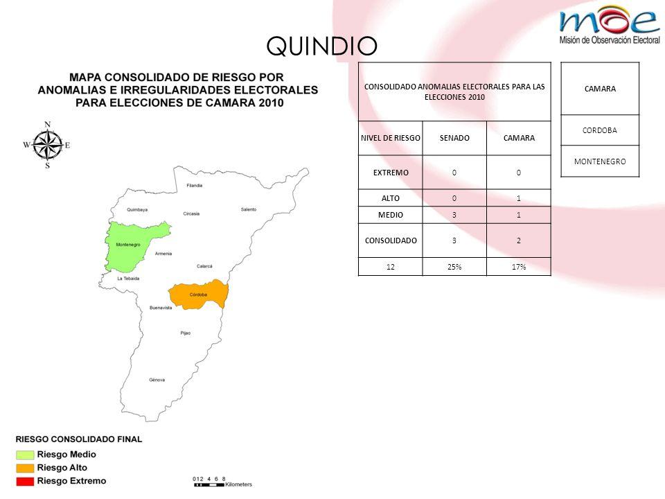 QUINDIO CONSOLIDADO ANOMALIAS ELECTORALES PARA LAS ELECCIONES 2010 NIVEL DE RIESGOSENADOCAMARA EXTREMO00 ALTO01 MEDIO31 CONSOLIDADO32 1225%17% CAMARA CORDOBA MONTENEGRO