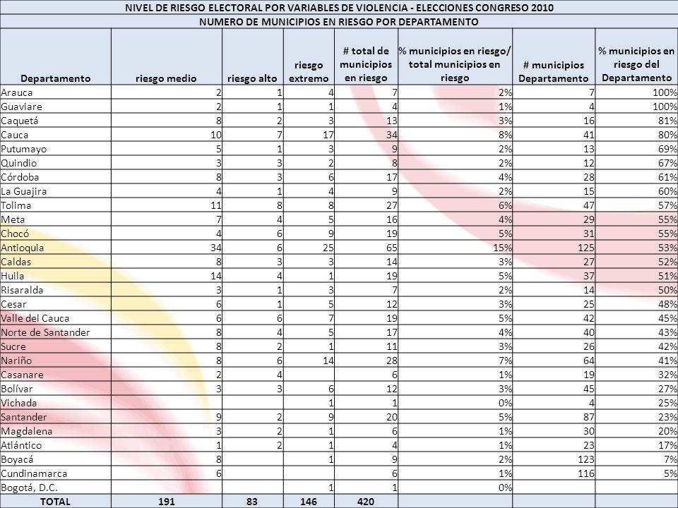 NUMERO DE MUNICIPIOS EN RIESGO ELECTORAL - ELECCIONES LEGISLATIVAS 2010 nivel de riesgoSenadoCámara extremo=340%343% alto=2283%999% medio=126524%27424% subtotal en riesgo29727%40736% no riesgo=082273%71264% total1119100%1119100% NIVEL DE RIESGO ELECTORAL ACUMULADO CAMARA 1998, 2002 Y 2006 NUMERO DE MUNICIPIOS EN RIESGO POR DEPARTAMENTO DEPARTAMENTO Numero de Municipios en riesgoPorcentaje Magdalena2273% Arauca457% Huila2157% Cesar1456% Caldas1556% Meta1655% Sucre1350% Boyacá5847% Córdoba1346% Atlántico1043% NIVEL DE RIESGO ELECTORAL ACUMULADO - SENADO 1998, 2002 Y 2006 NUMERO DE MUNICIPIOS EN RIESGO POR DEPARTAMENTO DEPARTAMENTO Numero de Municipios en riesgoPorcentaje Guainía778% Guaviare375% Arauca457% Córdoba1657% Sucre1454% Magdalena1653% Caquetá850% Vaupés350% Vichada250% Meta1448% MAPA DE RIESGO CONSOLIDADO POR VARIABLES ELECTORALES PARA ELECCIONES DE SENADO Y CÁMARA 2010