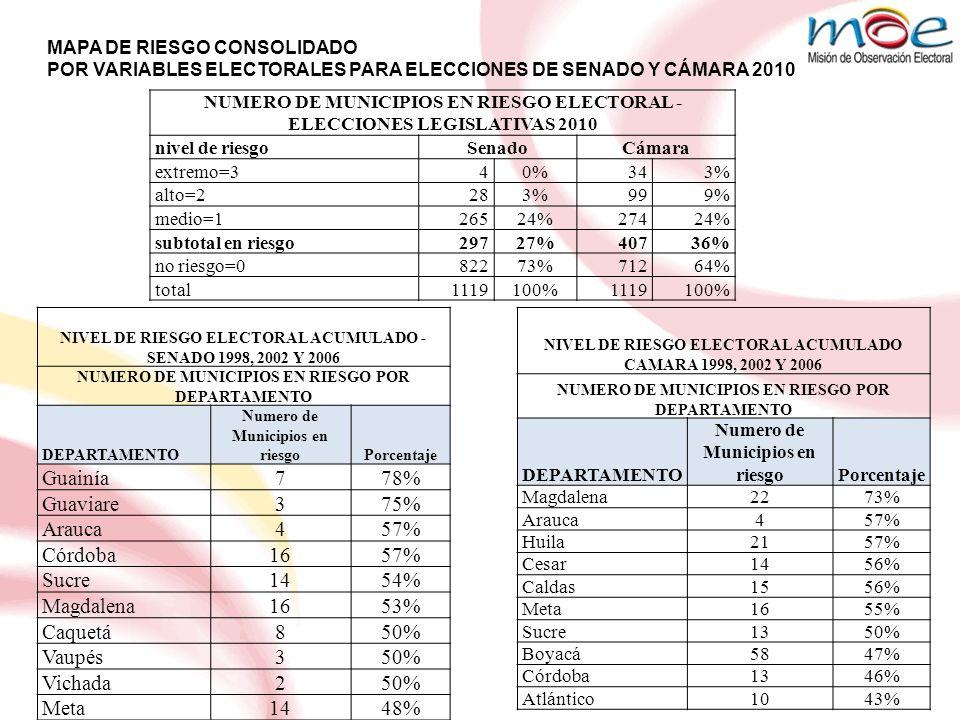 QUINDIO CONSOLIDADO ANOMALIAS ELECTORALES PARA LAS ELECCIONES 2010 NIVEL DE RIESGOSENADOCAMARA EXTREMO00 ALTO01 MEDIO31 CONSOLIDADO32 1225%17% SENADO ARMENIA BUENAVISTA CORDOBA QUINDIO2002%2006% IRREGULARIDADES SANCIONADAS 32518